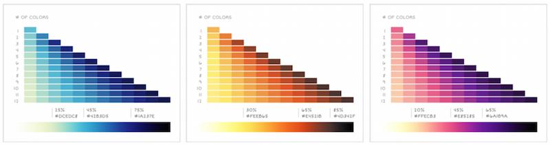 I colori dei charts